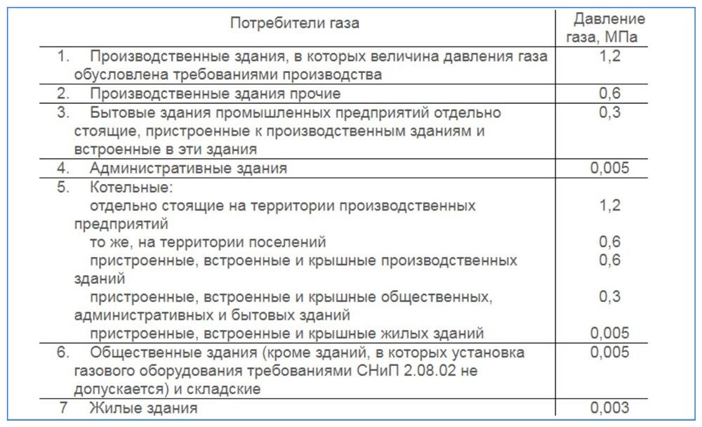 Напорные характеристики газопроводов разного назначения по СНиП 2.04.08-87