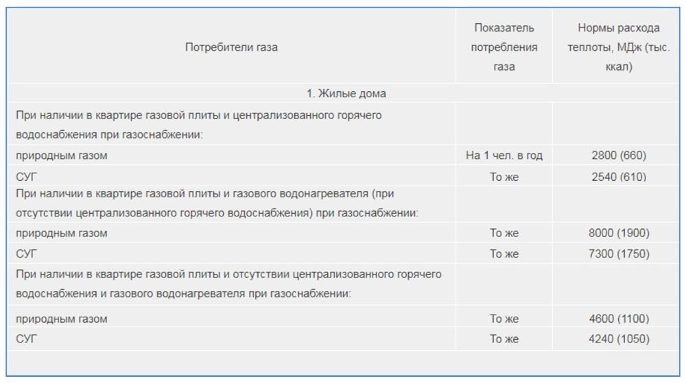 Нормы газопотребления и расхода тепла по СНиП 2.04.08-87