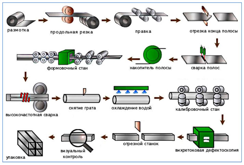 Производство прямоугольных труб