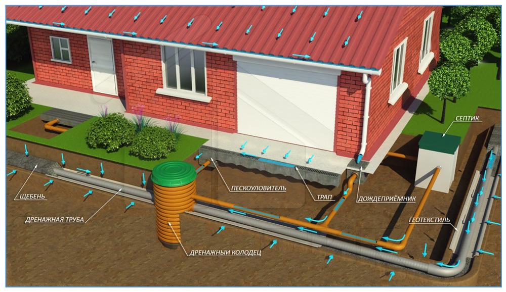 Схема дренажа очищенных сточных вод