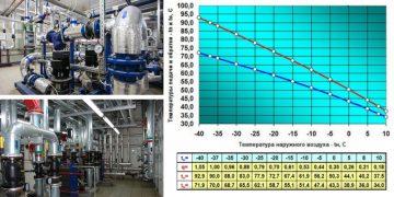 Температурный график подачи теплоносителя в систему отопления