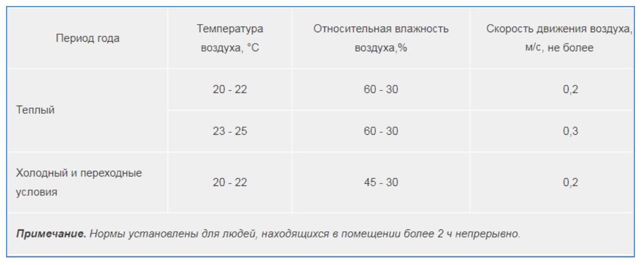 Нормы оптимального микроклимата