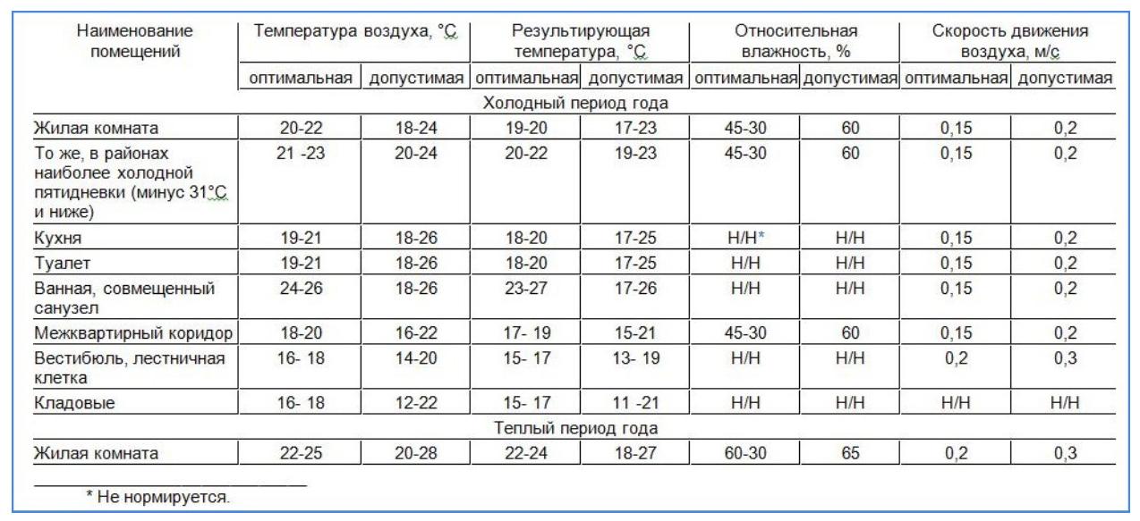 Нормы микроклимата в жилых помещениях по СанПиН 2.1.2.2645-10