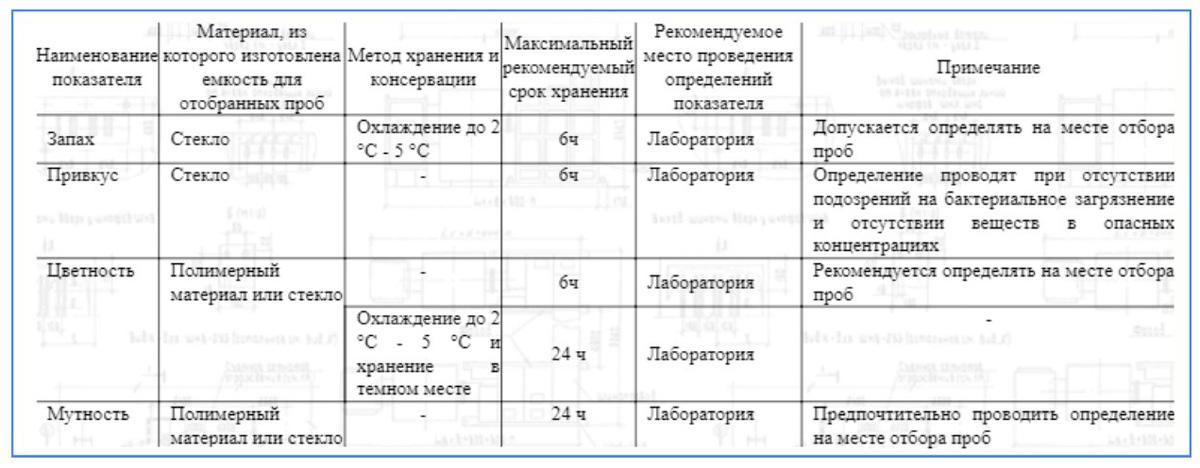 Методика сохранения проб для органолептического анализа