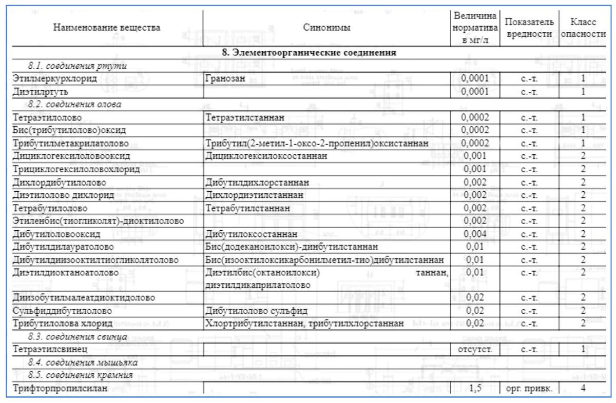Нормы ПДК в воде элементоорганических соединений, полученных от промышленного производства