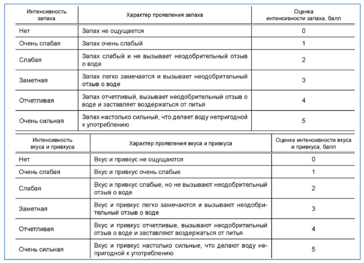 Балльная система определения интенсивности запаха и привкуса по ГОСТ Р 57164-2016