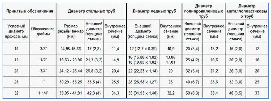Таблица диаметров водопроводных труб из различных материалов
