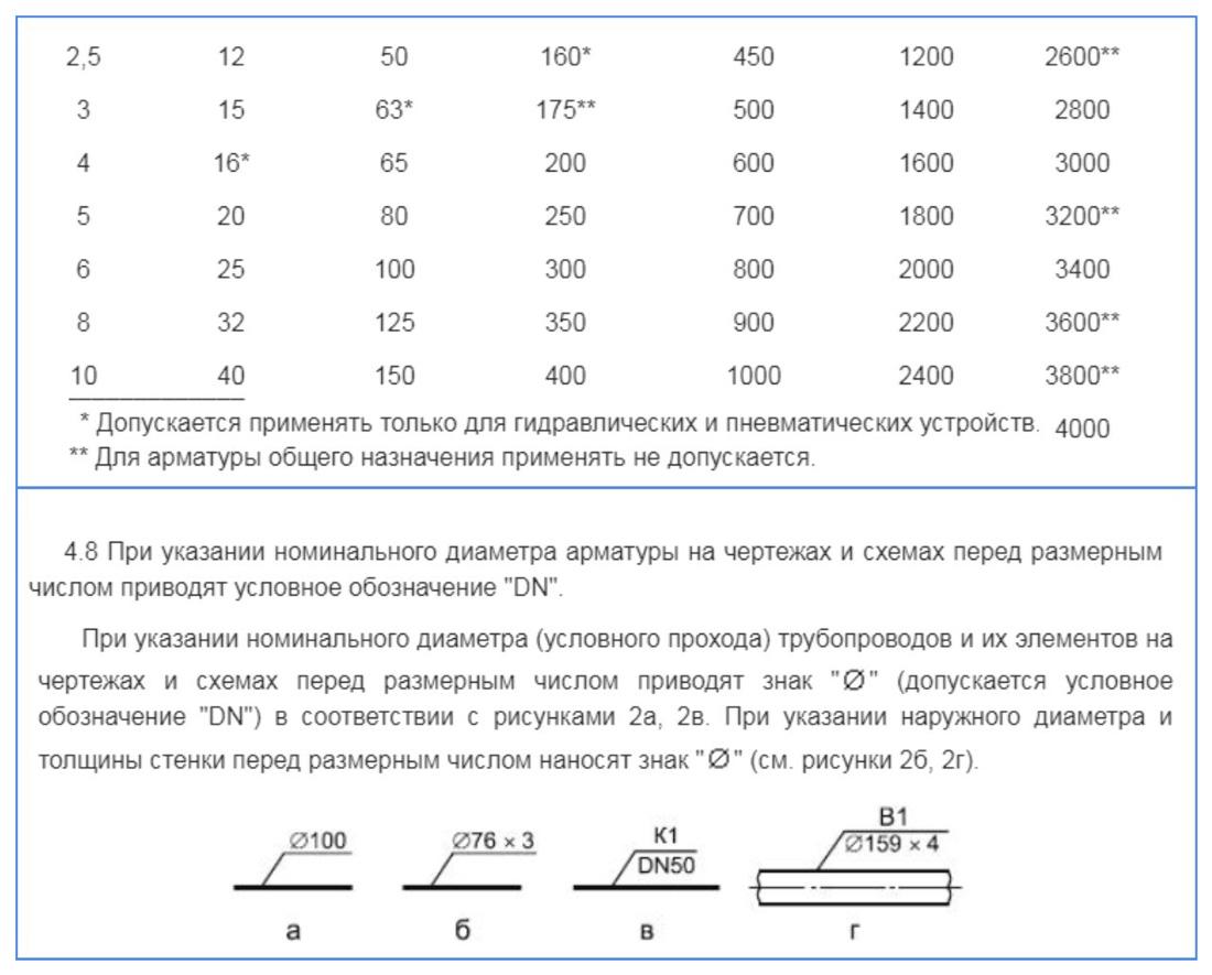 Ряд DN по ГОСТ 28338-89 и его обозначение на чертежах (ГОСТ 21.601-2011)