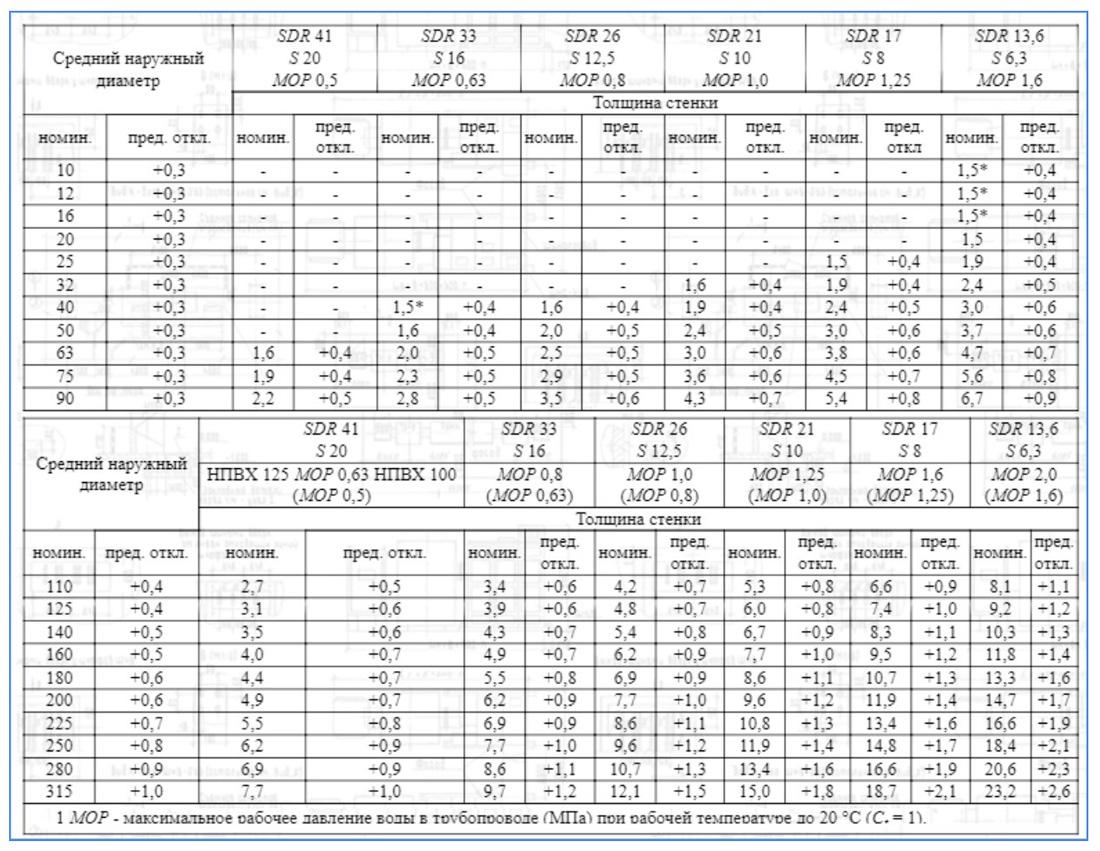 Таблица характеристик напорных НПВХ-труб по ГОСТ Р 51613-2000