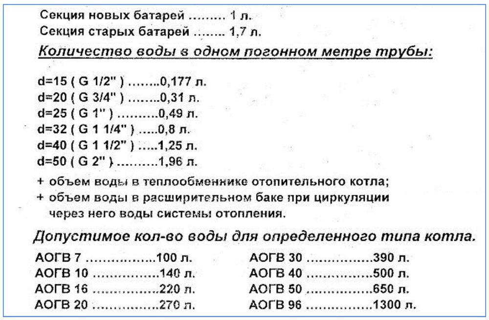 Расчет перед тем, как заполнить систему отопления закрытого типа антифризом