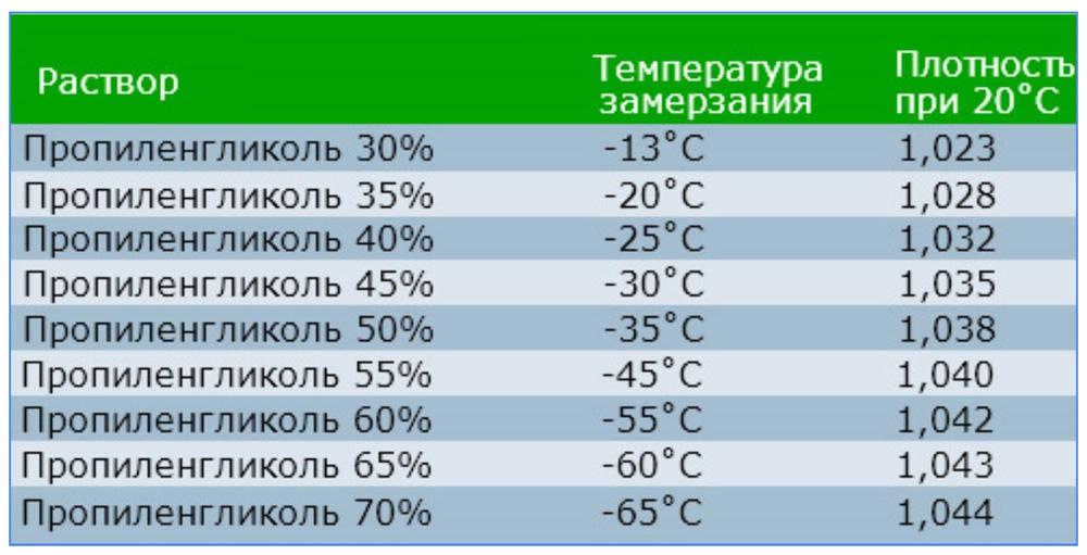 Температура замерзания пропиленгликоля