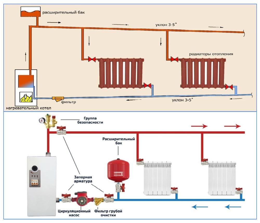 Открытая и закрытая системы отопления