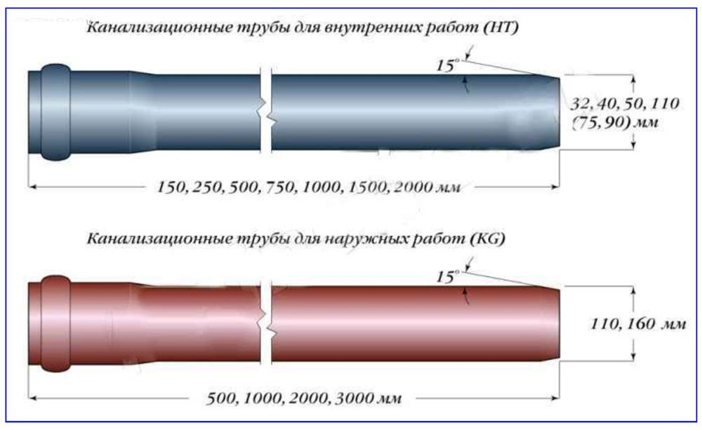 Виды пластиковых канализационных труб