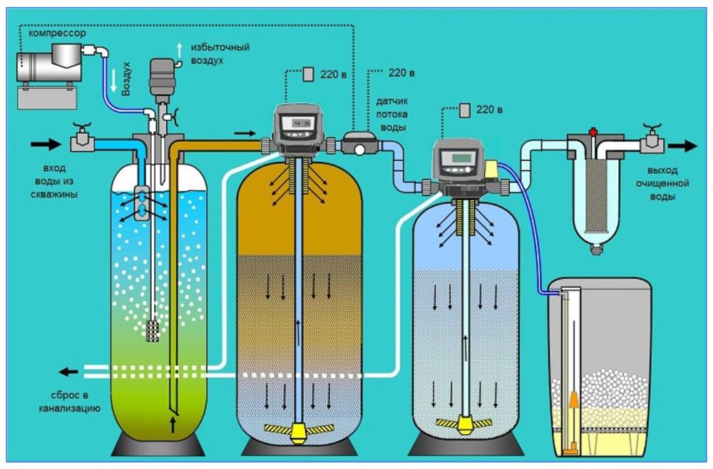 Схема каталитического обезжелезивания и умягчения воды