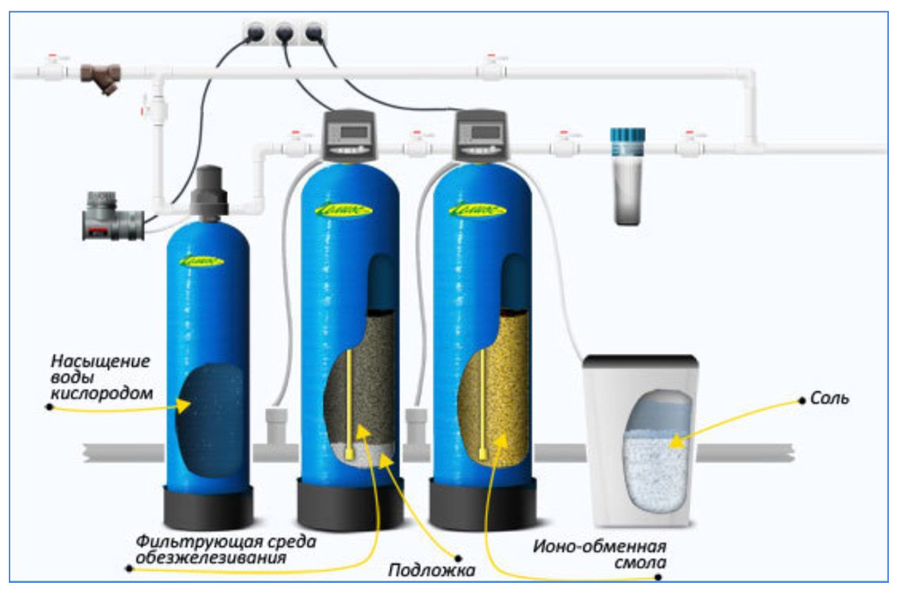 Установки с ионообменными смолами в составе станции комплексной водоочистки