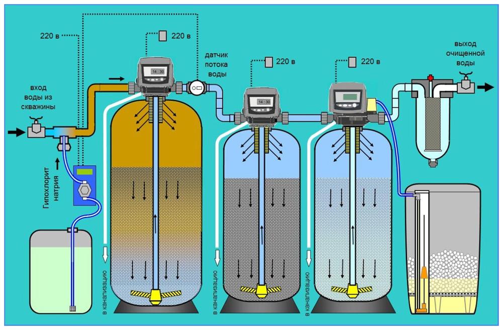 Многоступенчатое обезжелезивание воды из скважины