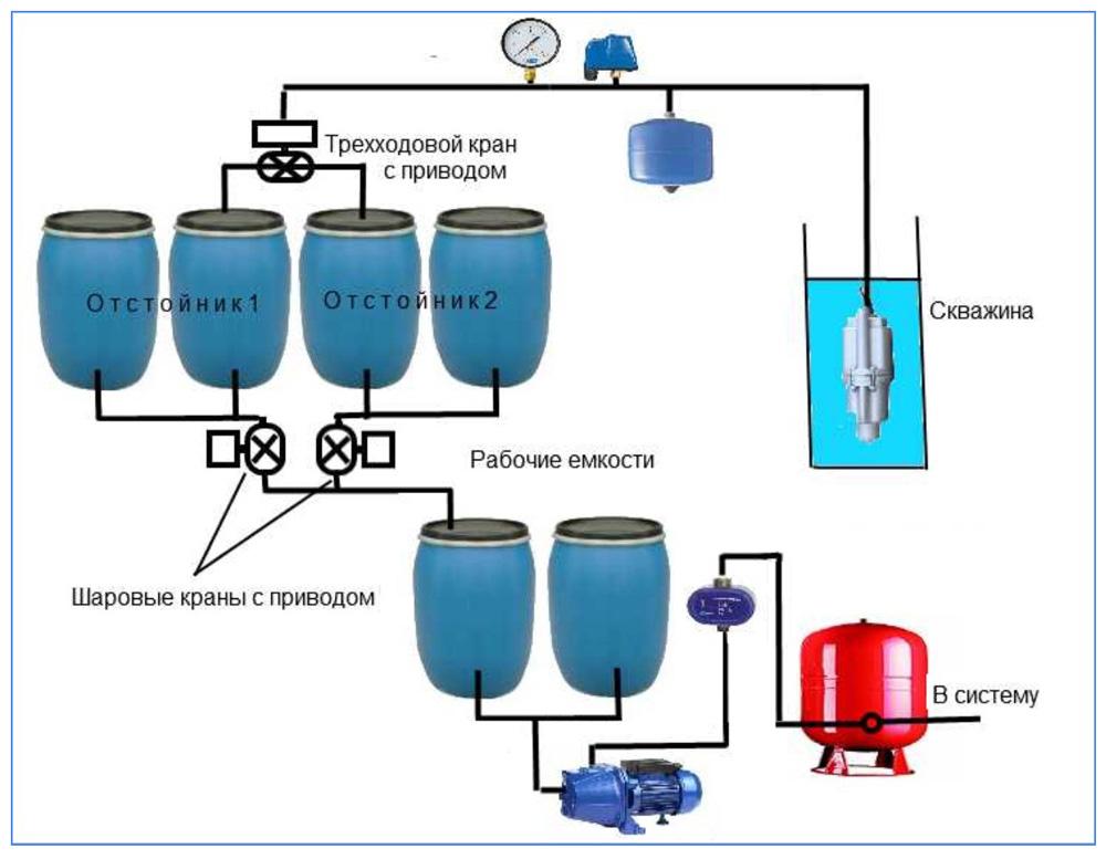 Вариант схемы применения скважинных отстойников