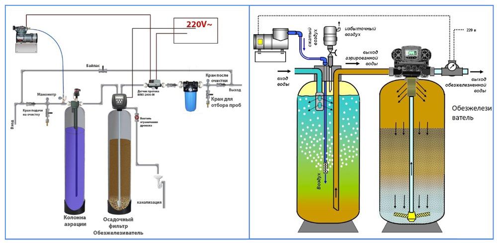Схема установки компрессорной очисткой воды