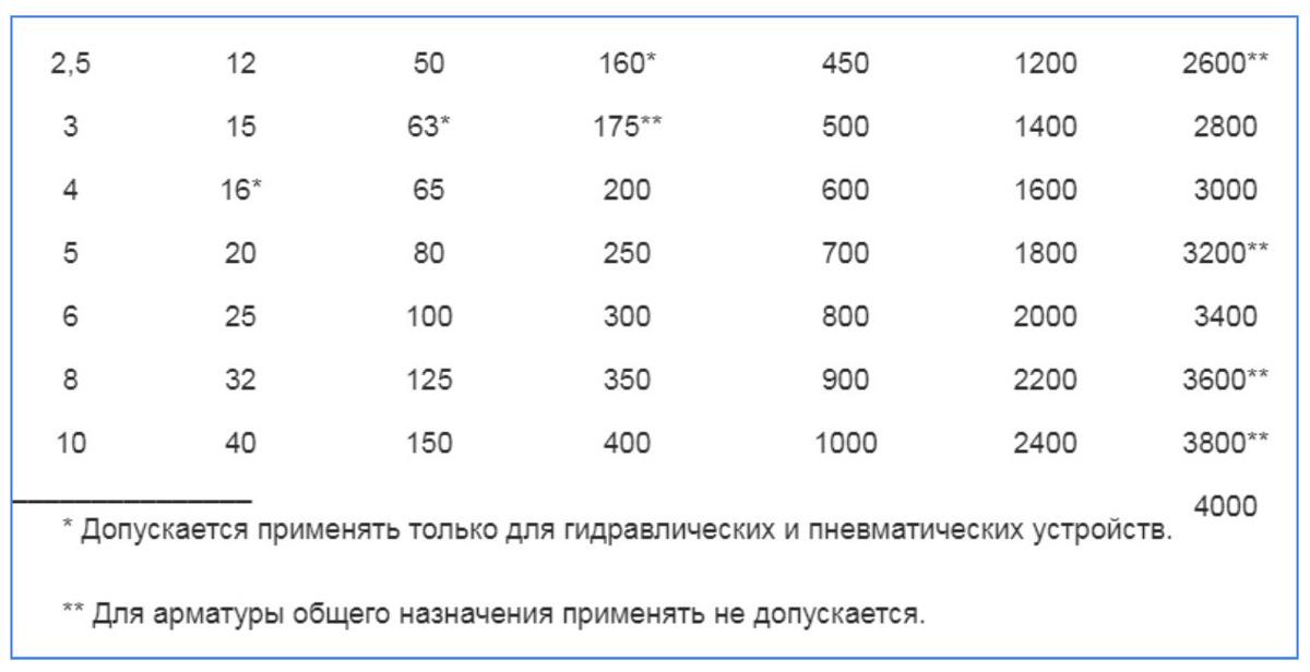 Типоразмеры номинальных диаметров DN по ГОСТ 28338-89