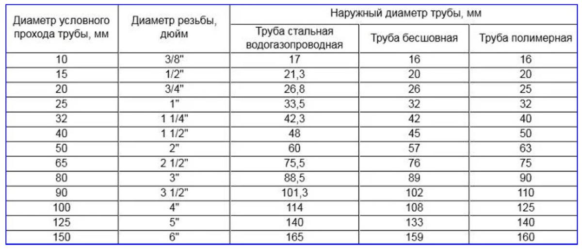 Таблица соответствия размерам разных типов труб в мм дюймам