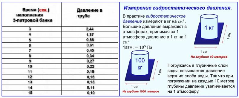 Таблица замеров давления воды в водопроводе