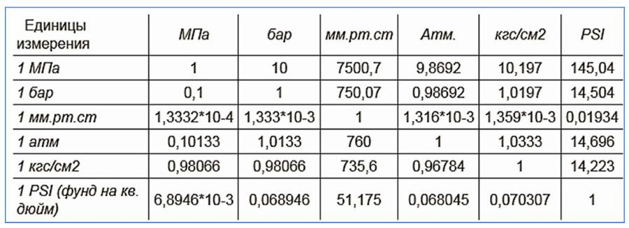 Таблица взаимосвязи измерительных единиц
