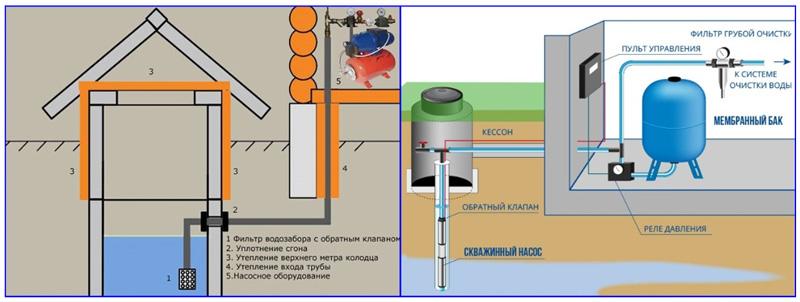 Схемы водозабора частного дома из колодца и скважины