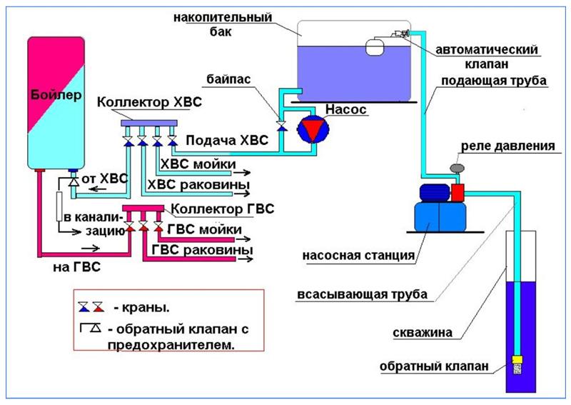 Схема водоснабжения с водозабором из скважины с накопительным баком