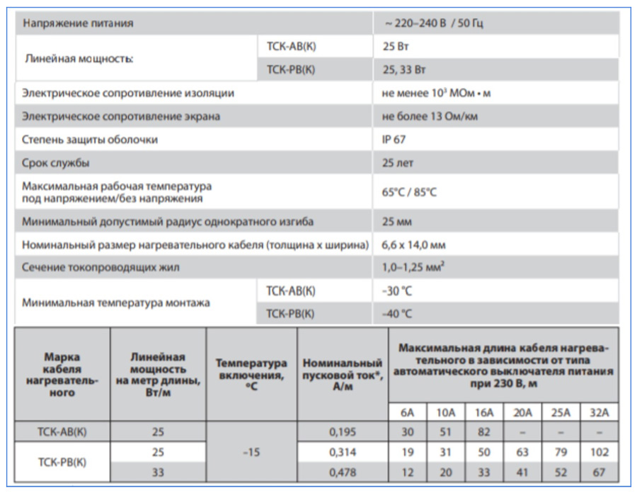 Типовые кабельные параметры на примере марки ТСК