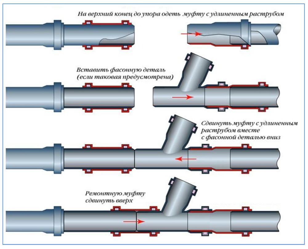 Использование ремонтных канализационных муфт