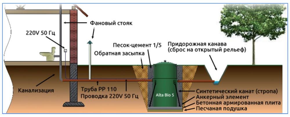 Схема автономной канализационной системы