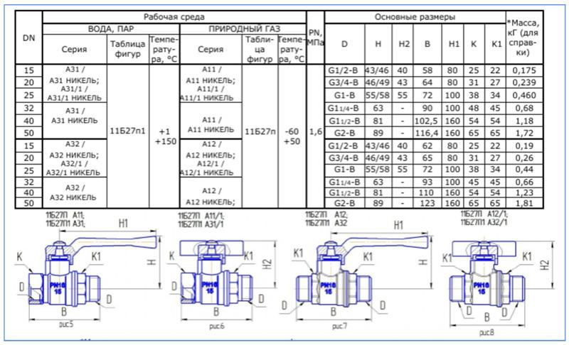 Виды и конструкции шаровых кранов 11б27п1
