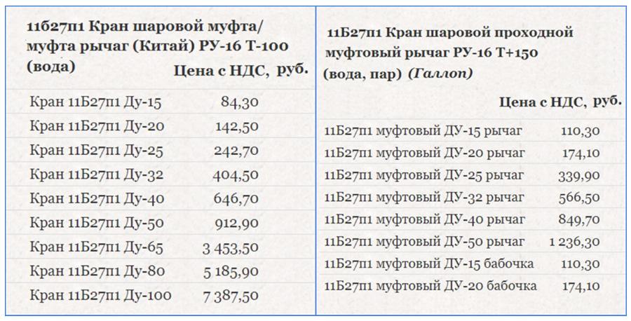 Цена шаровых кранов 11б27п1