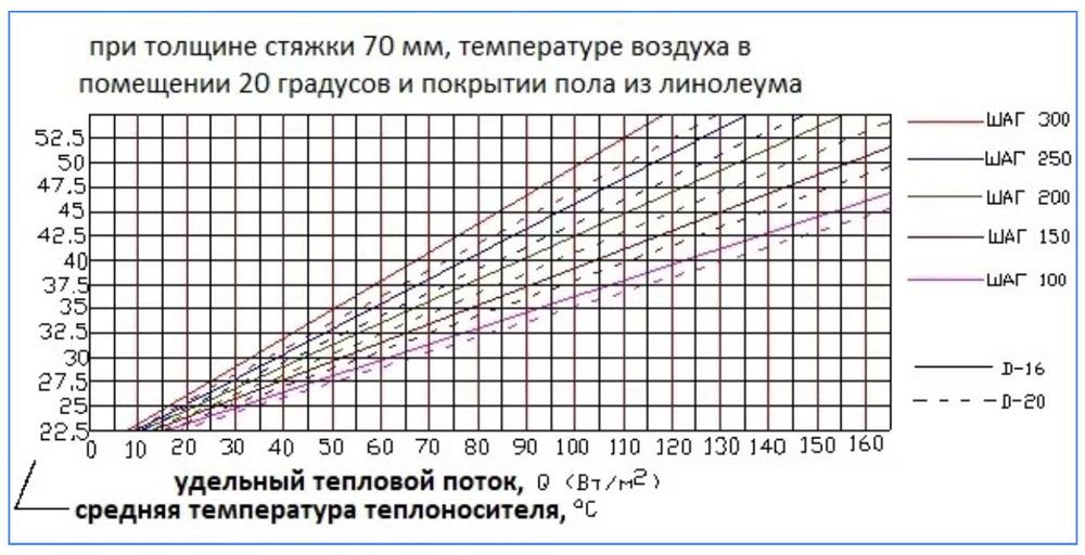 Таблица зависимости теплового потока от шага укладки, температуры теплоносителя и диаметра труб