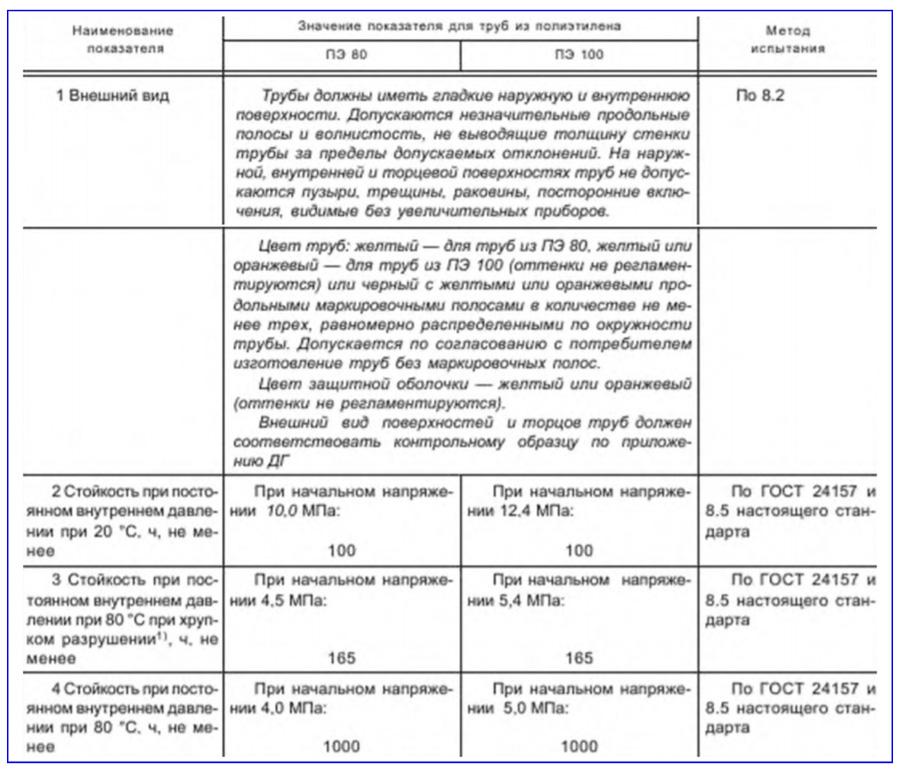 Характеристики газовых полиэтиленовых труб