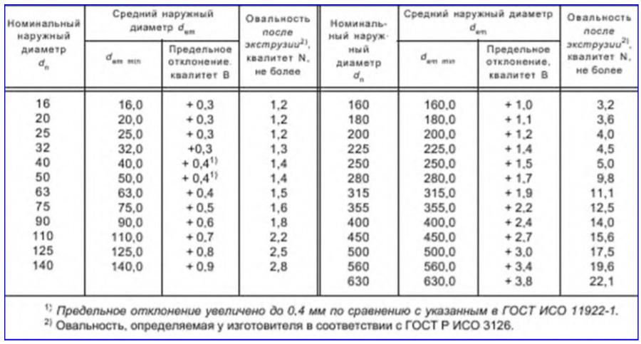 Размеры газовых полиэтиленовых труб