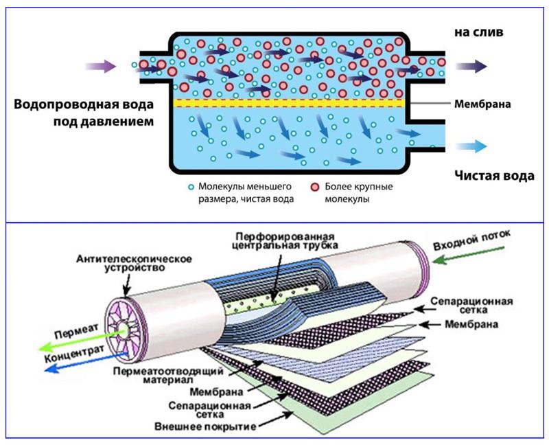 Принцип мембранной водоочистки и устройство фильтра обратного осмоса