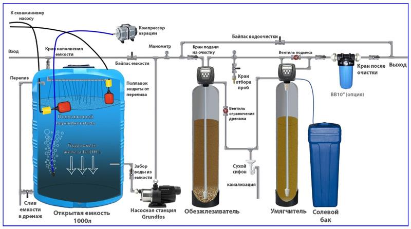 Комплексная система водоочистки с аэрированием в открытом баке