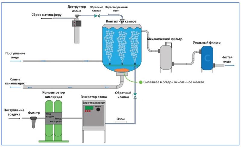 Очистка воды озонированием
