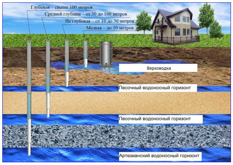 Глубины залегания водоносного слоя и варианты забора воды