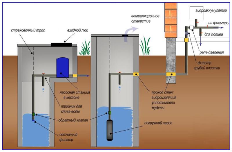 Схемы водозабора из колодца поверхностной насосной станцией и глубинным насосом