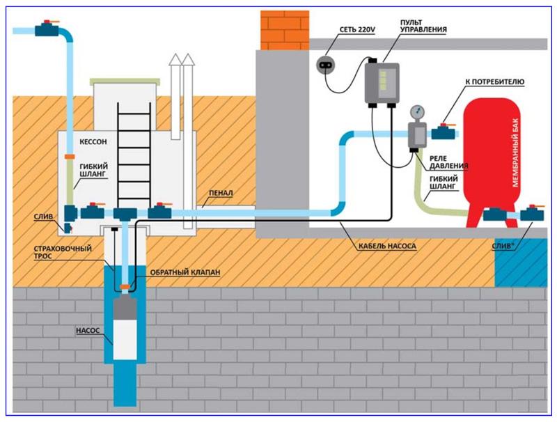 Схема автономного водоснабжения дома из скважины