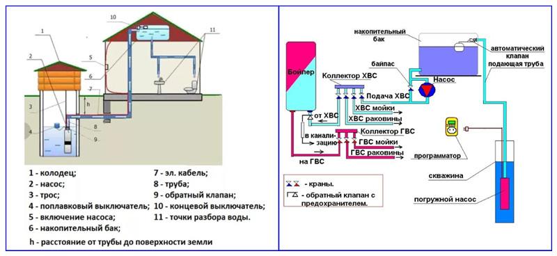 Схема водоснабжения с накопительной емкостью