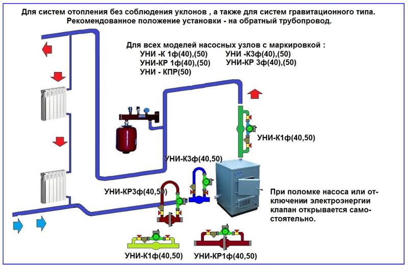 Примеры установки насосных узлов с клапанами