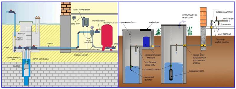 Автономного водоснабжения частного дома из скважин и колодцев