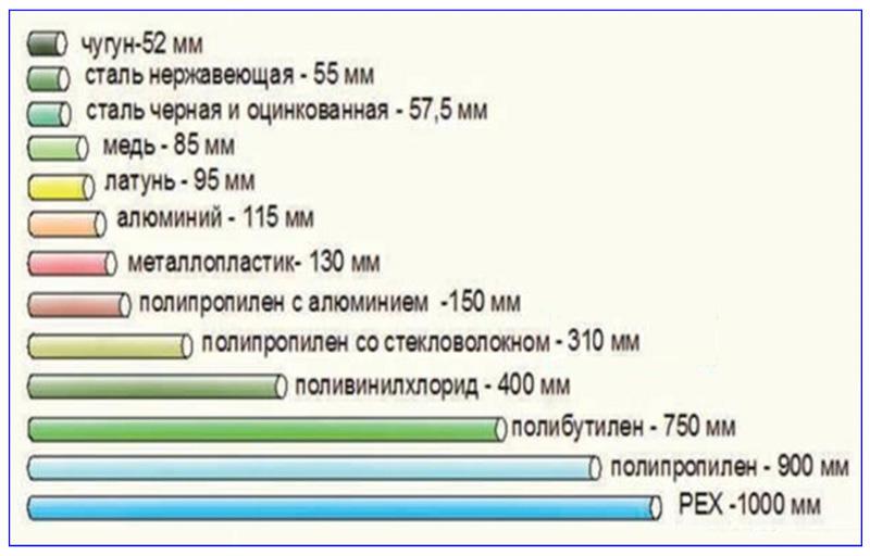 Таблица линейного расширения труб из разных материалов