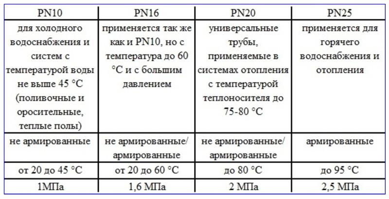 Область применения полипропиленовых труб