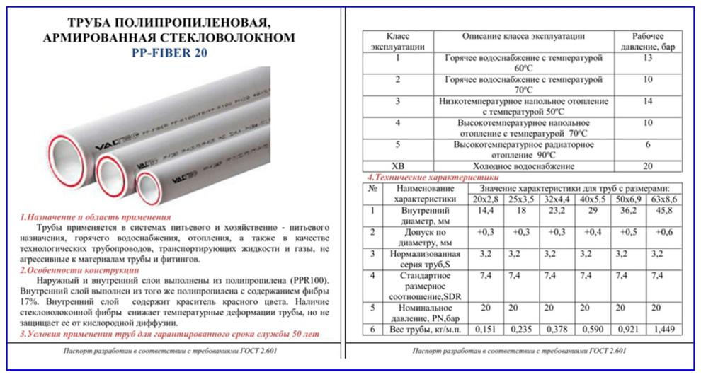Паспорт на армированные стекловолокном полипропиленовые трубы