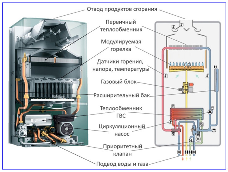 Основные узлы настенных двухконтурных моделей