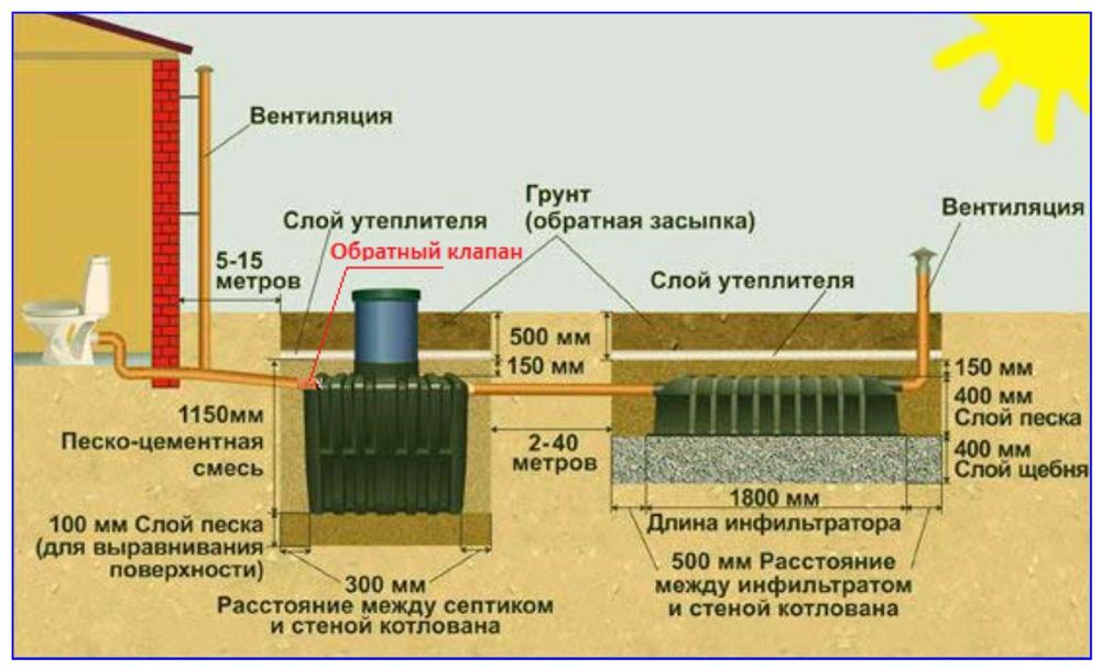 Когда нужен обратный клапан на канализационную трубу